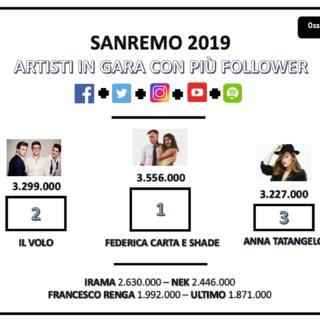 #Sanremo2019 - Chi vince sui social è....