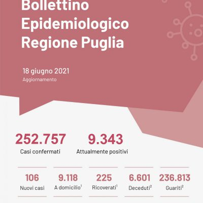 Covid, in Puglia stabile il rapporto tamponi/positivi
