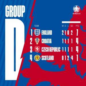 Europei, gruppo D: Inghilterra e Croazia agli ottavi. La Repubblica Ceca spera nel ripescaggio