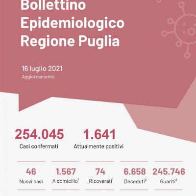 Covid, stabili i contagi, calano i ricoveri in Puglia