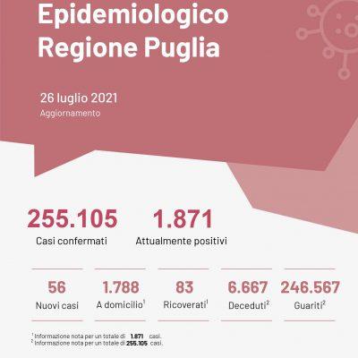 """Covid: in Puglia 3 decessi, stabili i contagi. Lopalco sui vaccini: """"Con copertura attuale -78% ricoveri"""""""