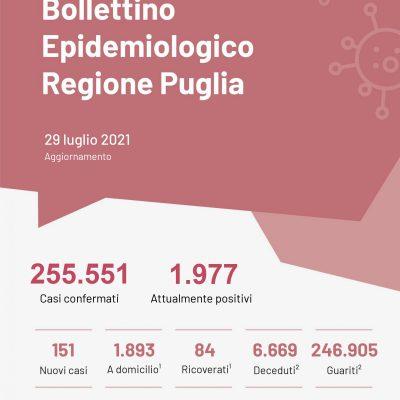 Covid, in Puglia altri 151 casi e nessun decesso; 27 positivi in Basilicata