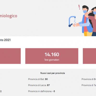 Covid: in Puglia balzo dei ricoveri, tasso di positività al 2,4%