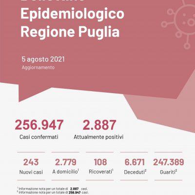 Covid: in Puglia tasso di positività al 2,3%, i ricoveri superano quota 100