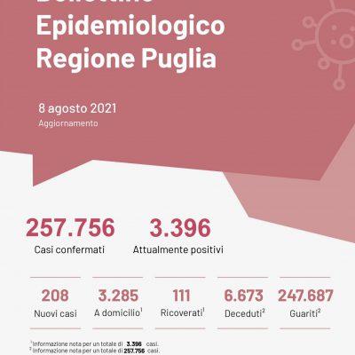 Covid, tasso di positività in calo e nessun decesso in Puglia