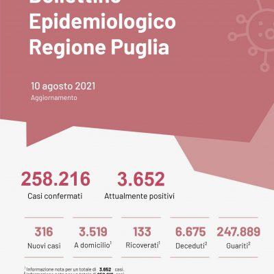 Covid, in Puglia 316 nuovi casi e un decesso, aumentano ancora i ricoveri