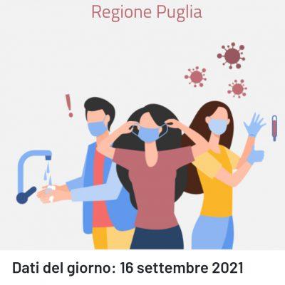 Covid, in Puglia cala la positività ma salgono i casi di contagio nel Leccese
