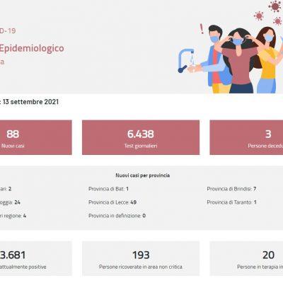 Covid, in Puglia lieve aumento dell'incidenza e calo degli attuali positivi. Nessun decesso in Basilicata