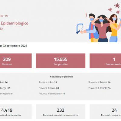 Covid, migliora il quadro epidemiologico in Puglia. Sotto la soglia di saturazione i ricoveri