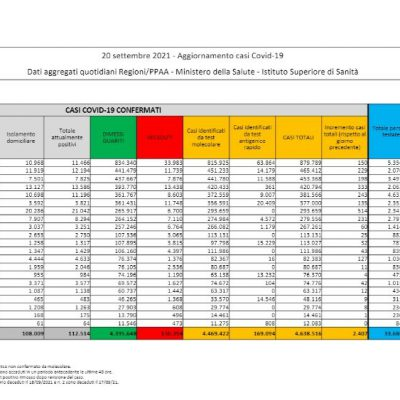 Bollettino Covid, 2407 casi; incidenza al 2%. La regione con più contagi è la Sicilia; covid free la Valle d'Aosta