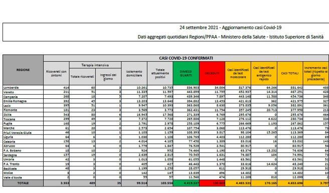 Bollettino nazionale, calano i contagi ma aumenta l'incidenza, 1,4%. Migliorano i dati ospedalieri. Ok a vaccini in allattamento e a donne incinte