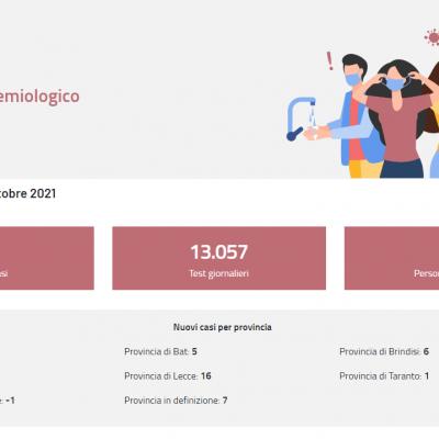 Covid: in Puglia 88 nuovi casi, 62 in Basilicata, nessun nuovo decesso