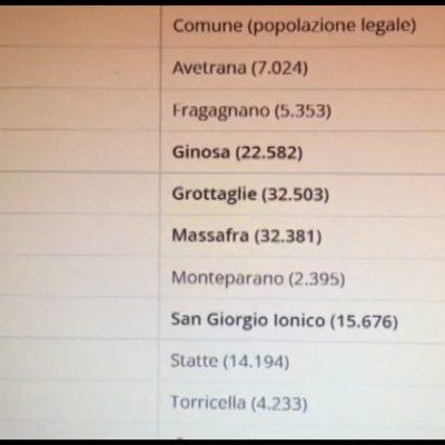Elezioni comunali, nel Tarantino nove città alle urne