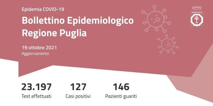 Covid, in Puglia e Basilicata sempre bassi i contagi. Vuote le terapie intensive lucane