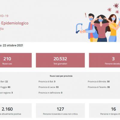 Covid, in Puglia lieve aumento dei contagi e ricoveri in calo. In Basilicata terapie intensive vuote