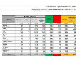 Bollettino nazionale Covid, allo 0,4% il rapporto tamponi – positivi, giù i ricoveri